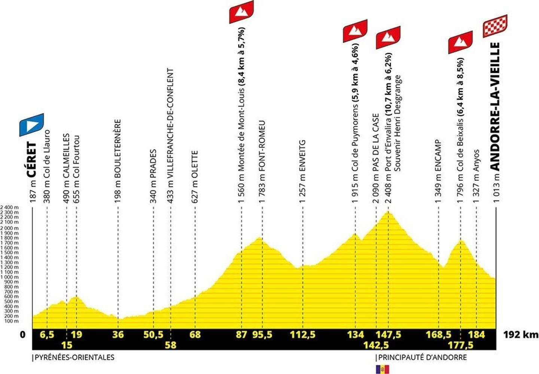 l'étape 15 du tour de France