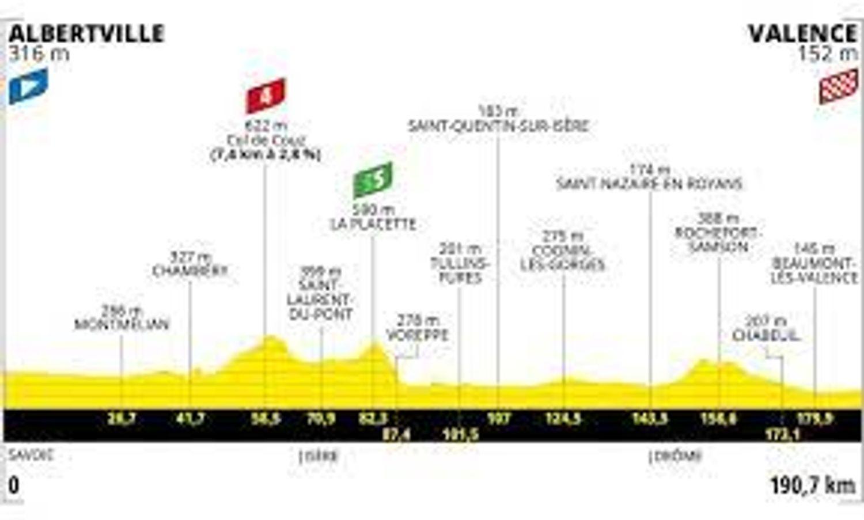 [ SPORT ] Cyclisme/Tour de France: La course reprend