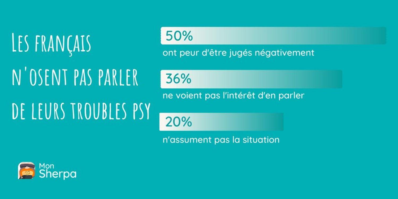 Les Français n'osent pas parler de leur troubles psy