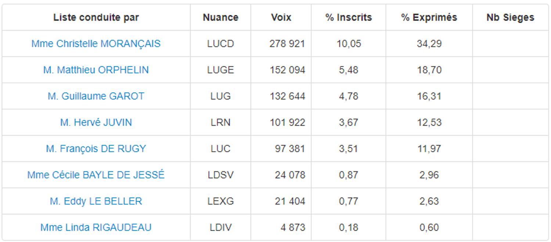 Résultats régionales en Pays de la Loire