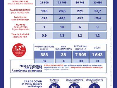 Covid. La Bretagne en tête de la vaccination