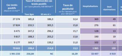 COVID 19 : Point de situation dans les Pays de la Loire