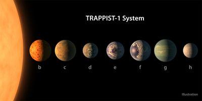 Sept exoplanètes de la taille de la Terre découvertes par la NASA