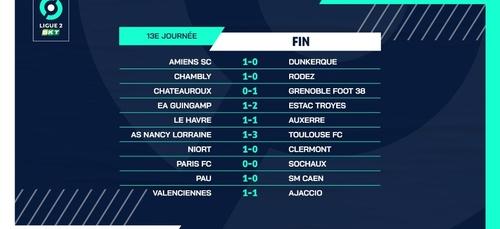 Foot - ligue 2 défaite Guingampaise (1-2) contre Troyes