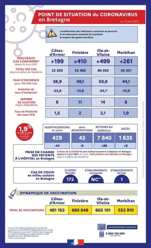 Covid. Le taux d'incidence de la région repasse sous le seuil d'alerte