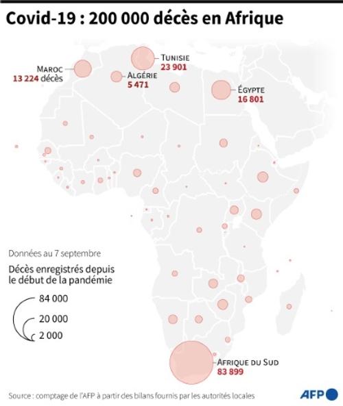 Coronavirus: l'Afrique enregistre plus de 200.000 morts
