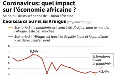 Moratoire sur la dette des pays pauvres: un geste positif, mais...